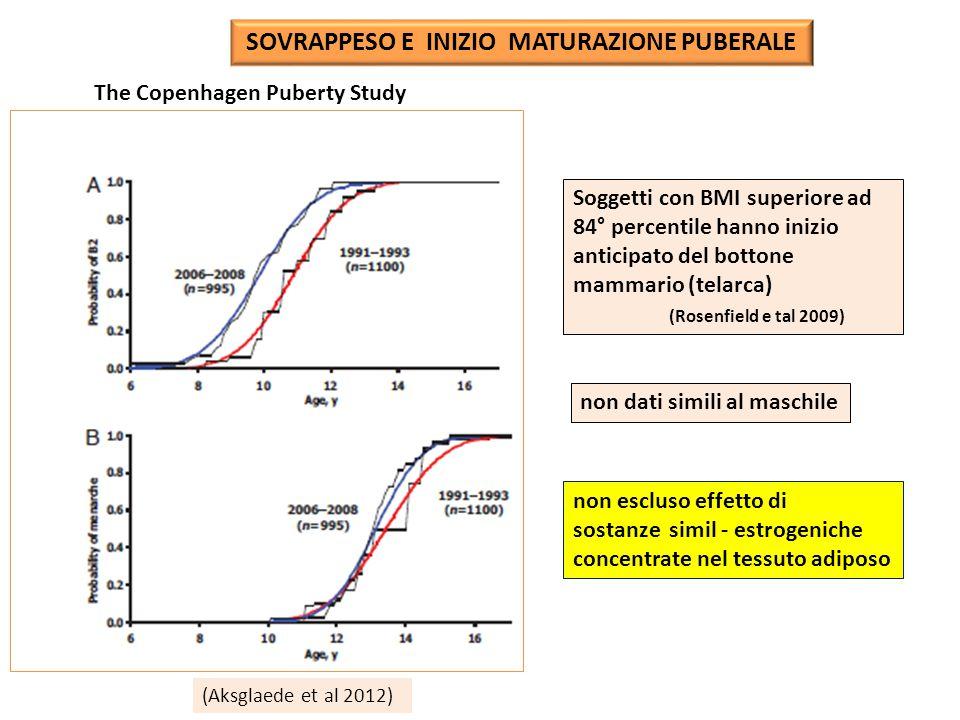 SOVRAPPESO E INIZIO MATURAZIONE PUBERALE