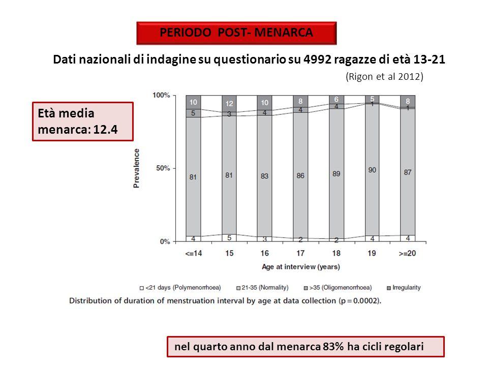 PERIODO POST- MENARCA Dati nazionali di indagine su questionario su 4992 ragazze di età 13-21 (Rigon et al 2012)