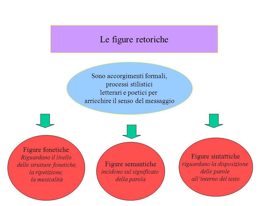 Le figure retoriche Sono accorgimenti formali, processi stilistici