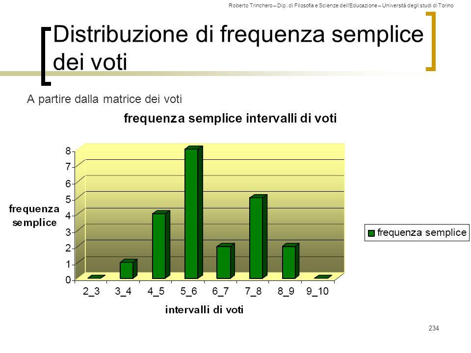 Distribuzione di frequenza semplice dei voti