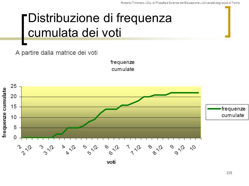 Distribuzione di frequenza cumulata dei voti