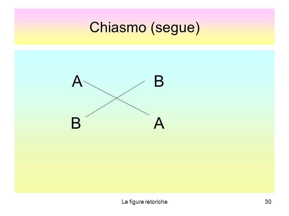 Chiasmo (segue) A B B A Le figure retoriche 30