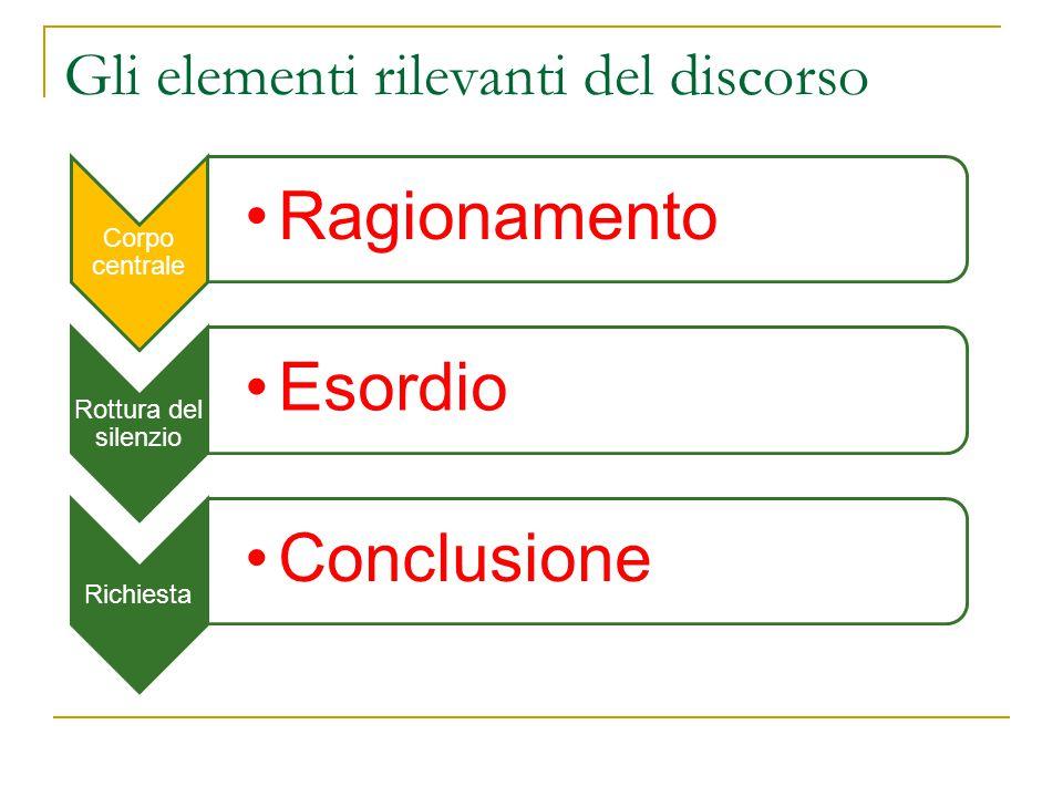 Gli elementi rilevanti del discorso