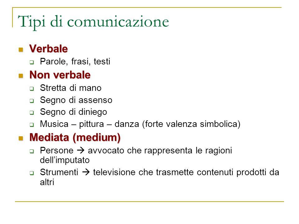 Tipi di comunicazione Verbale Non verbale Mediata (medium)