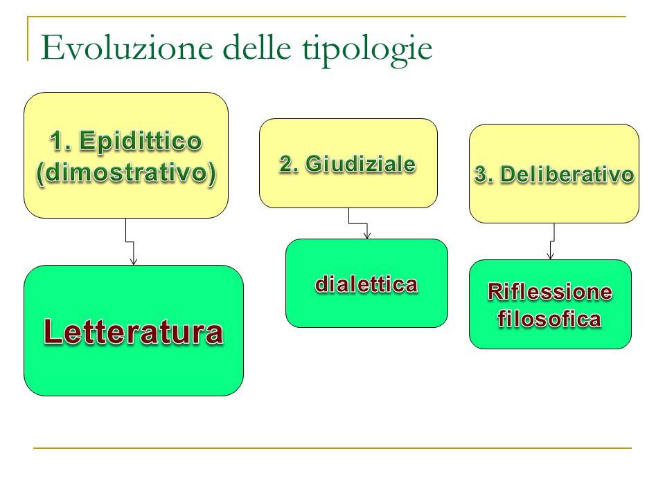 Evoluzione delle tipologie