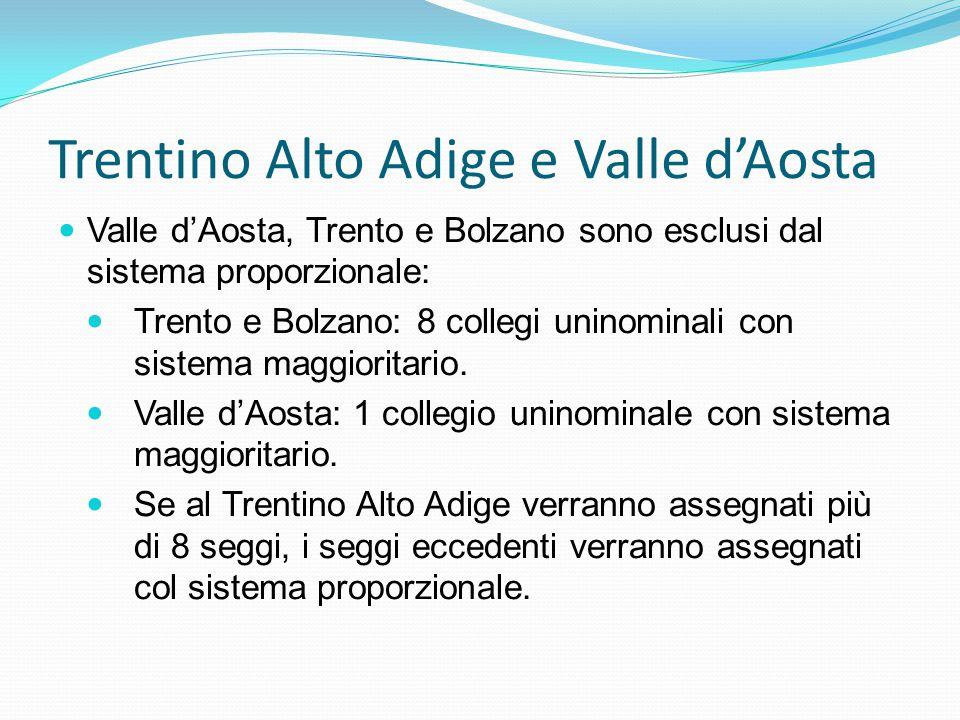 Trentino Alto Adige e Valle d'Aosta