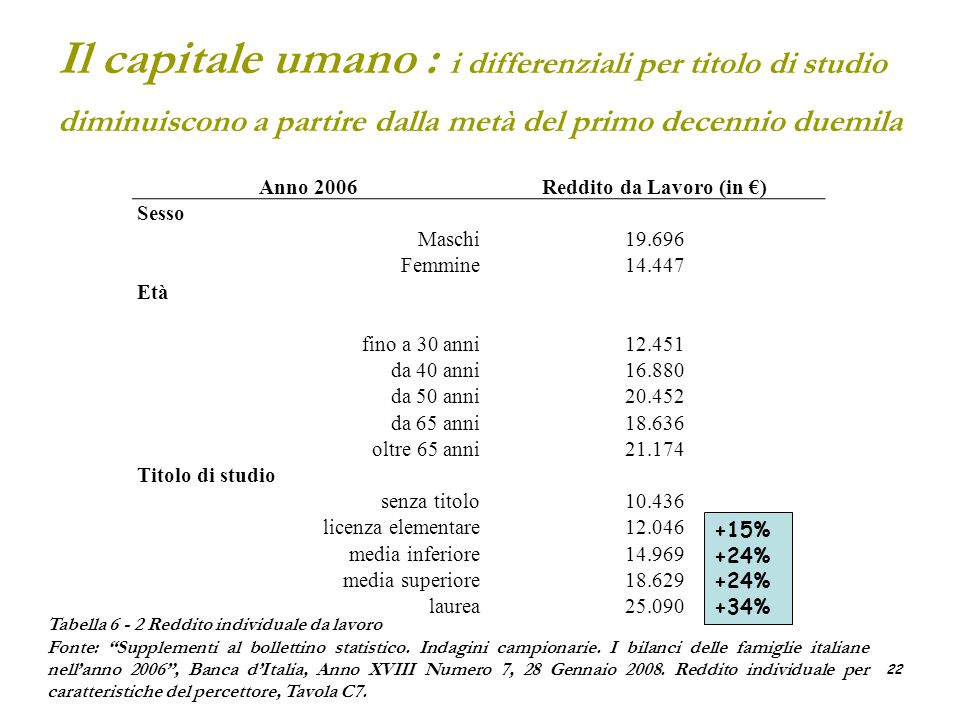 Reddito da Lavoro (in €)
