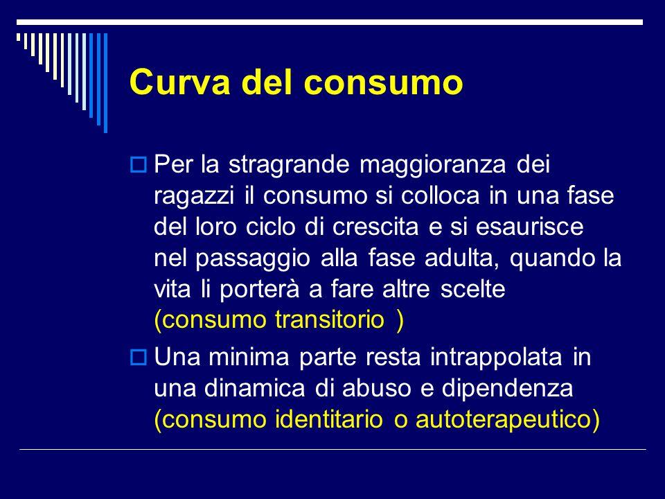 Curva del consumo