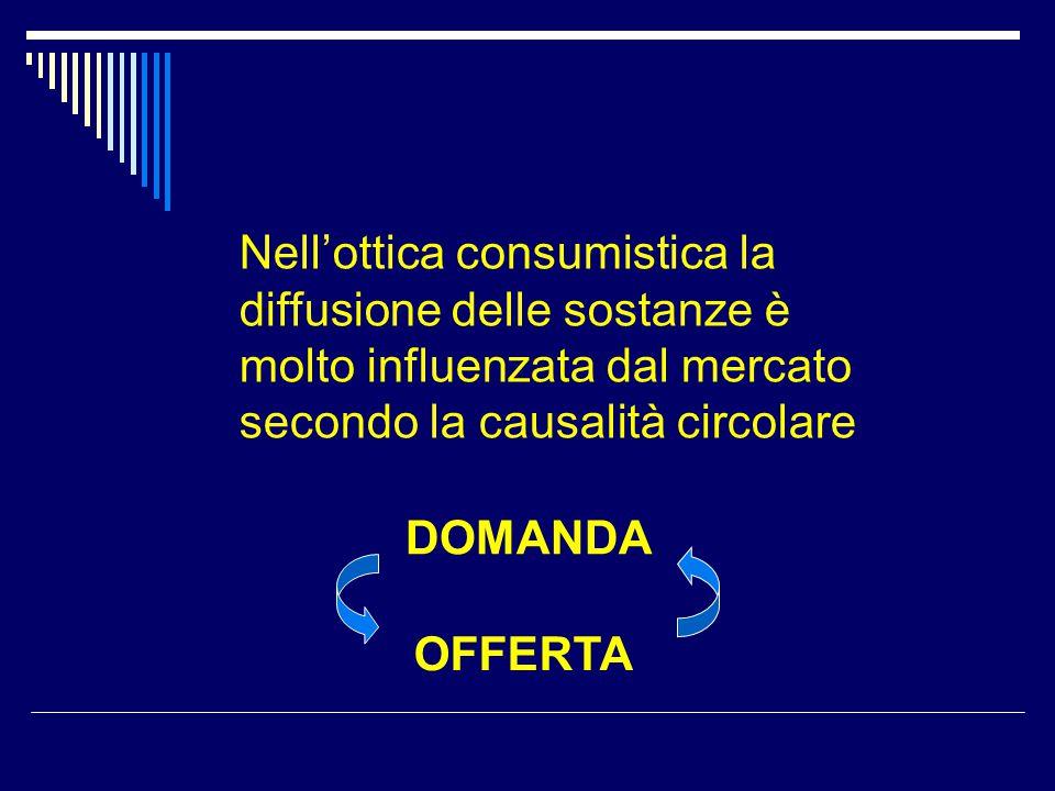 Nell'ottica consumistica la diffusione delle sostanze è molto influenzata dal mercato secondo la causalità circolare