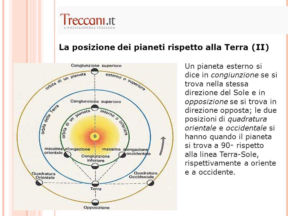 La posizione dei pianeti rispetto alla Terra (II)