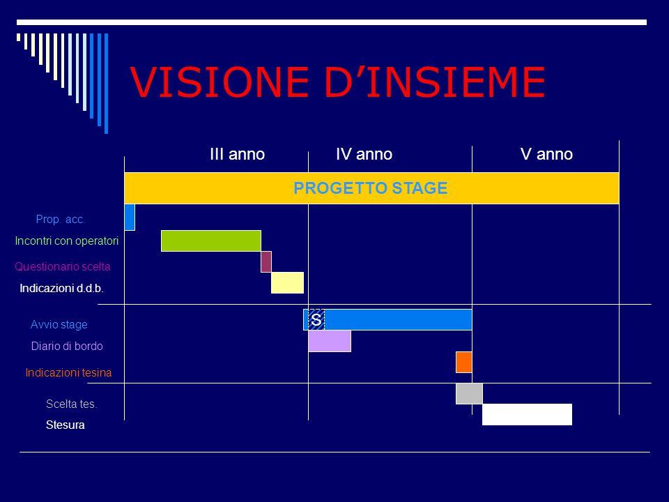 VISIONE D'INSIEME III anno IV anno V anno PROGETTO STAGE orientamento