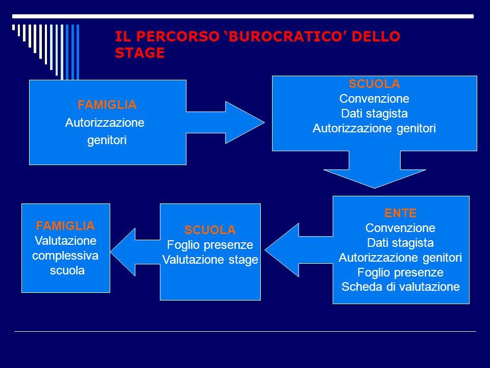 IL PERCORSO 'BUROCRATICO' DELLO STAGE