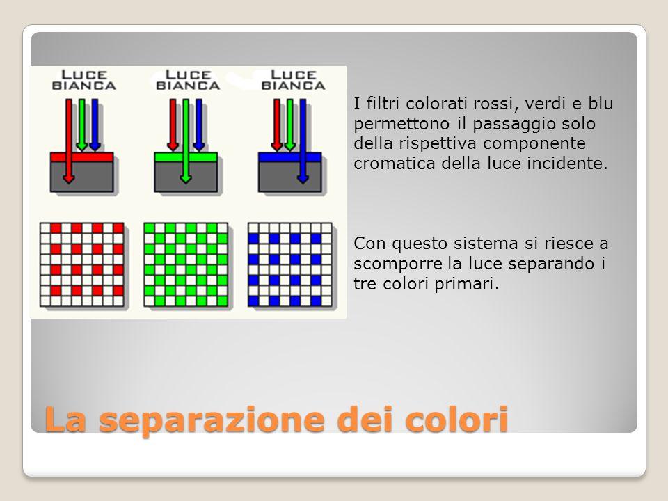La separazione dei colori