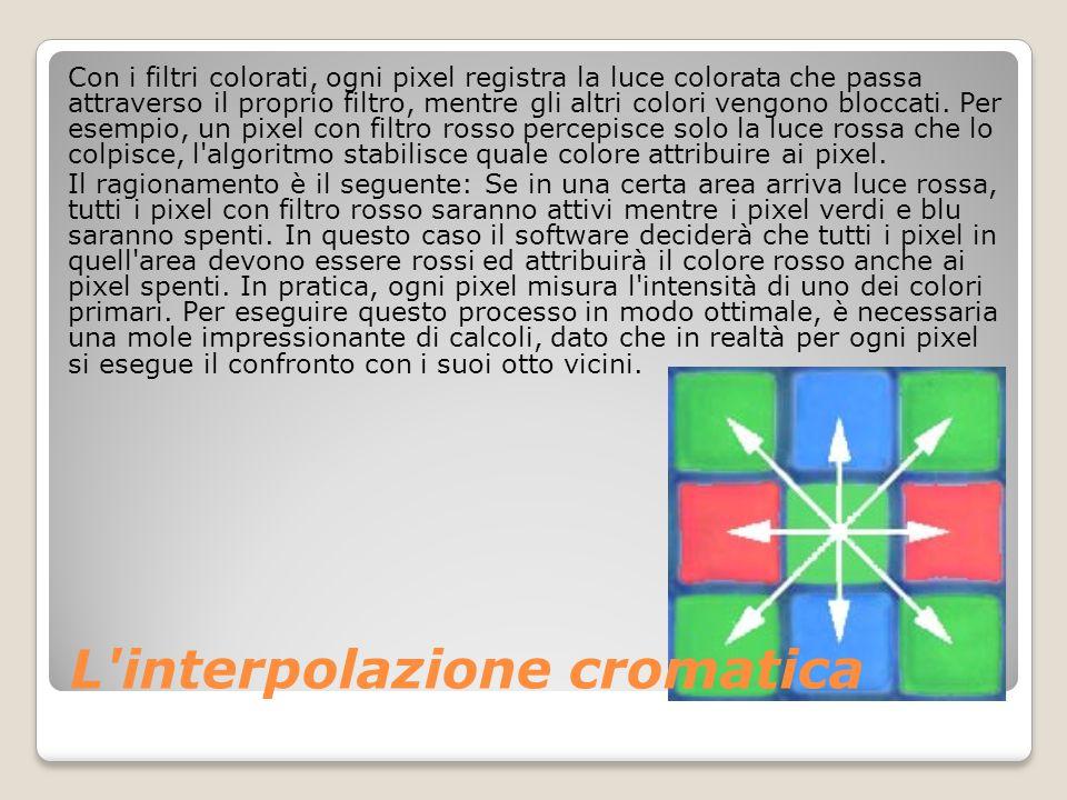 L interpolazione cromatica