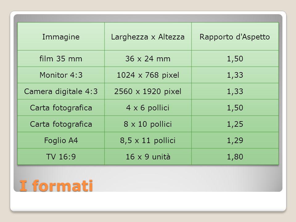 I formati Immagine Larghezza x Altezza Rapporto d Aspetto film 35 mm