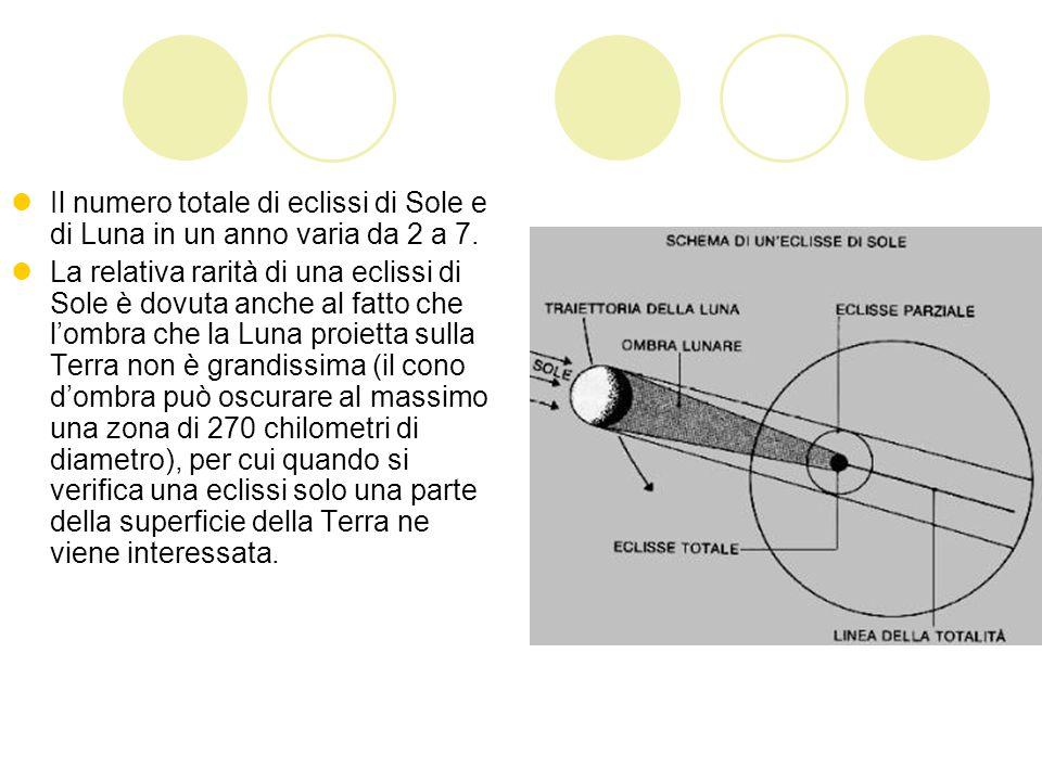 Il numero totale di eclissi di Sole e di Luna in un anno varia da 2 a 7.