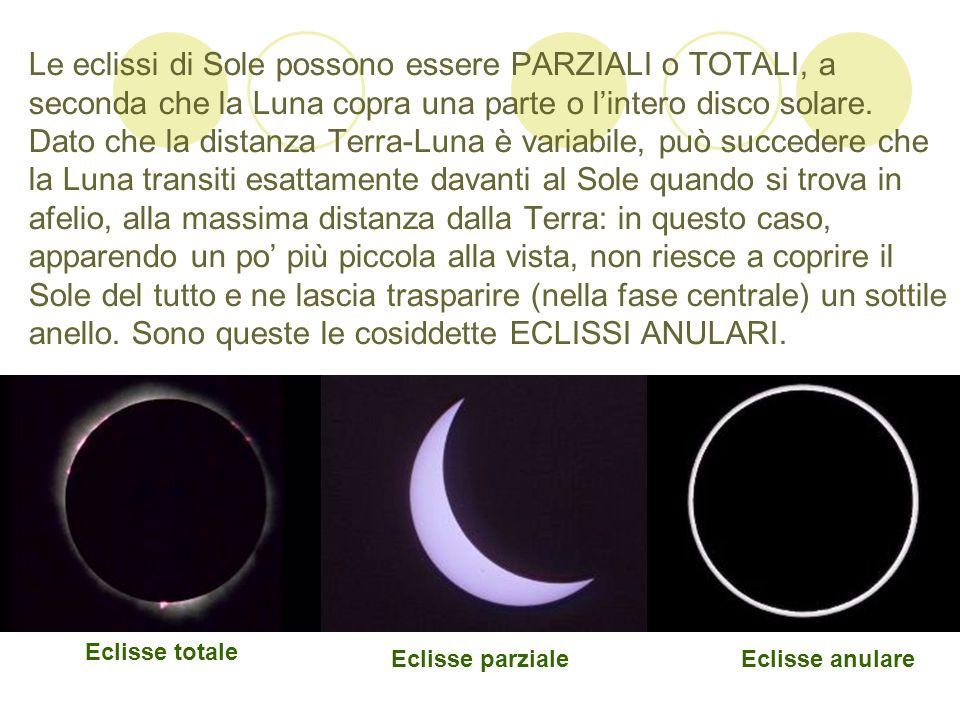 Le eclissi di Sole possono essere PARZIALI o TOTALI, a seconda che la Luna copra una parte o l'intero disco solare. Dato che la distanza Terra-Luna è variabile, può succedere che la Luna transiti esattamente davanti al Sole quando si trova in afelio, alla massima distanza dalla Terra: in questo caso, apparendo un po' più piccola alla vista, non riesce a coprire il Sole del tutto e ne lascia trasparire (nella fase centrale) un sottile anello. Sono queste le cosiddette ECLISSI ANULARI.