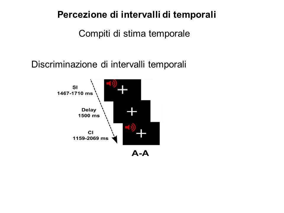 Percezione di intervalli di temporali