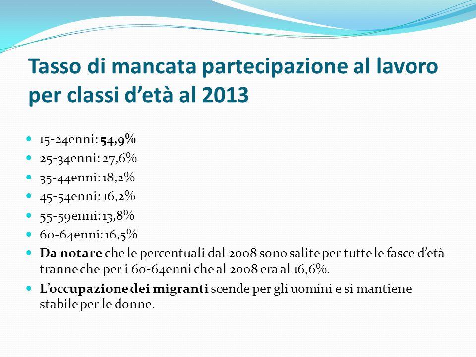 Tasso di mancata partecipazione al lavoro per classi d'età al 2013