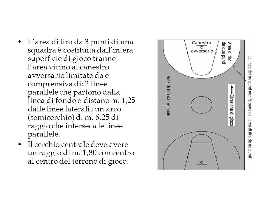 L'area di tiro da 3 punti di una squadra è costituita dall'intera superficie di gioco tranne l'area vicino al canestro avversario limitata da e comprensiva di: 2 linee parallele che partono dalla linea di fondo e distano m. 1,25 dalle linee laterali ; un arco (semicerchio) di m. 6,25 di raggio che interseca le linee parallele.