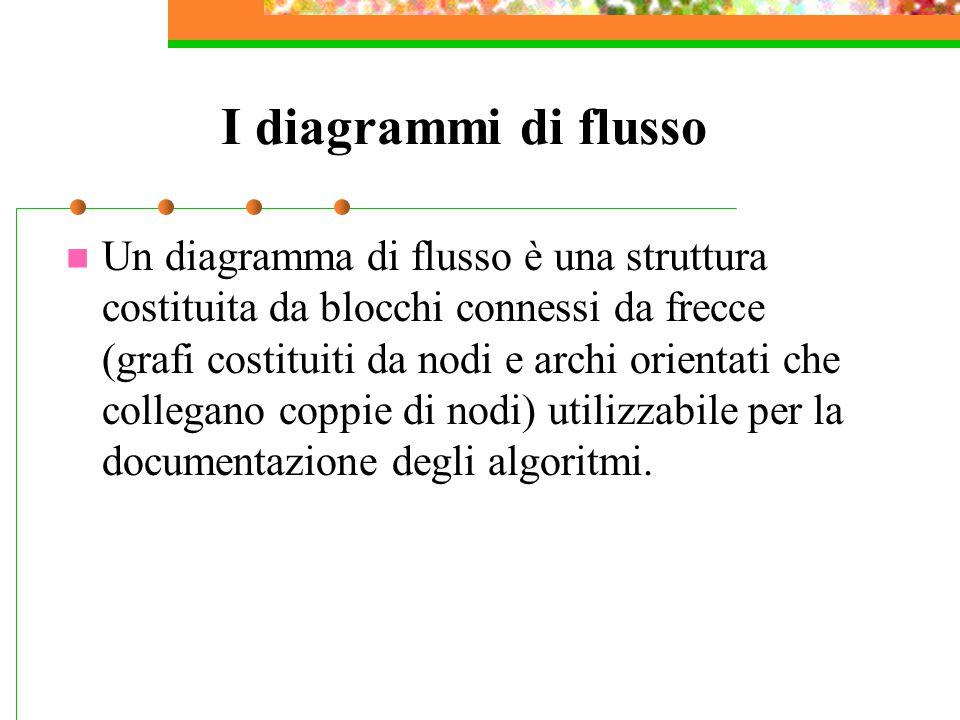 I diagrammi di flusso