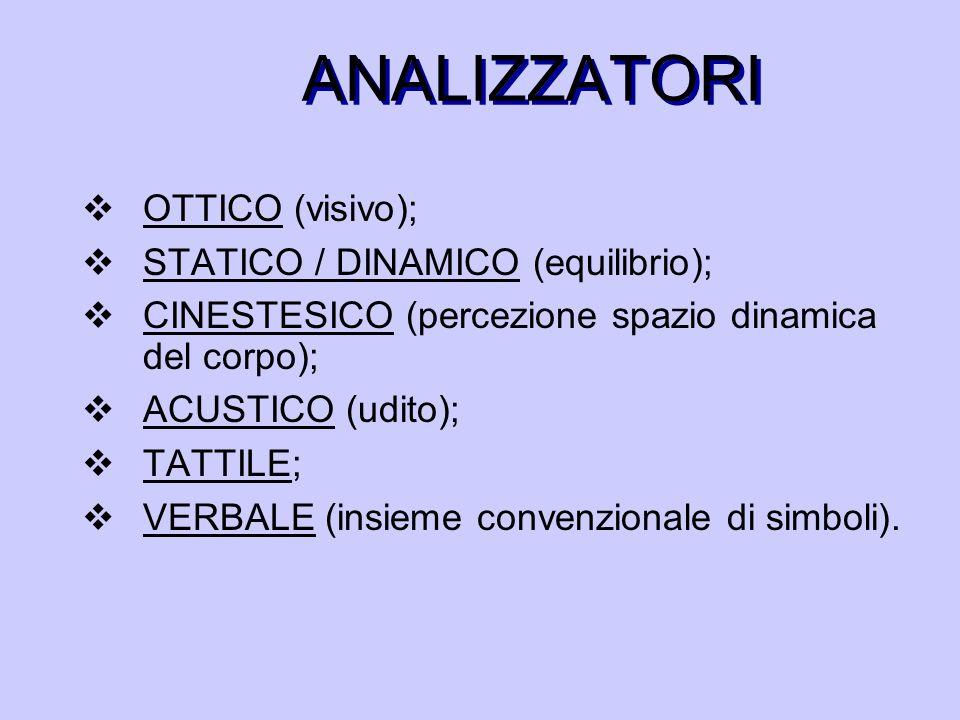 ANALIZZATORI OTTICO (visivo); STATICO / DINAMICO (equilibrio);