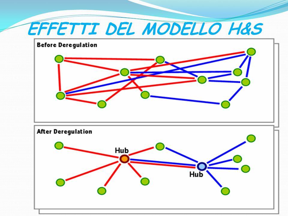 EFFETTI DEL MODELLO H&S