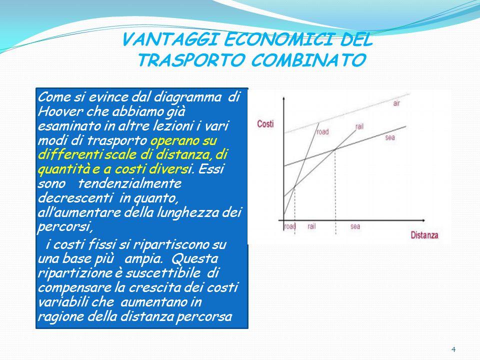 VANTAGGI ECONOMICI DEL TRASPORTO COMBINATO