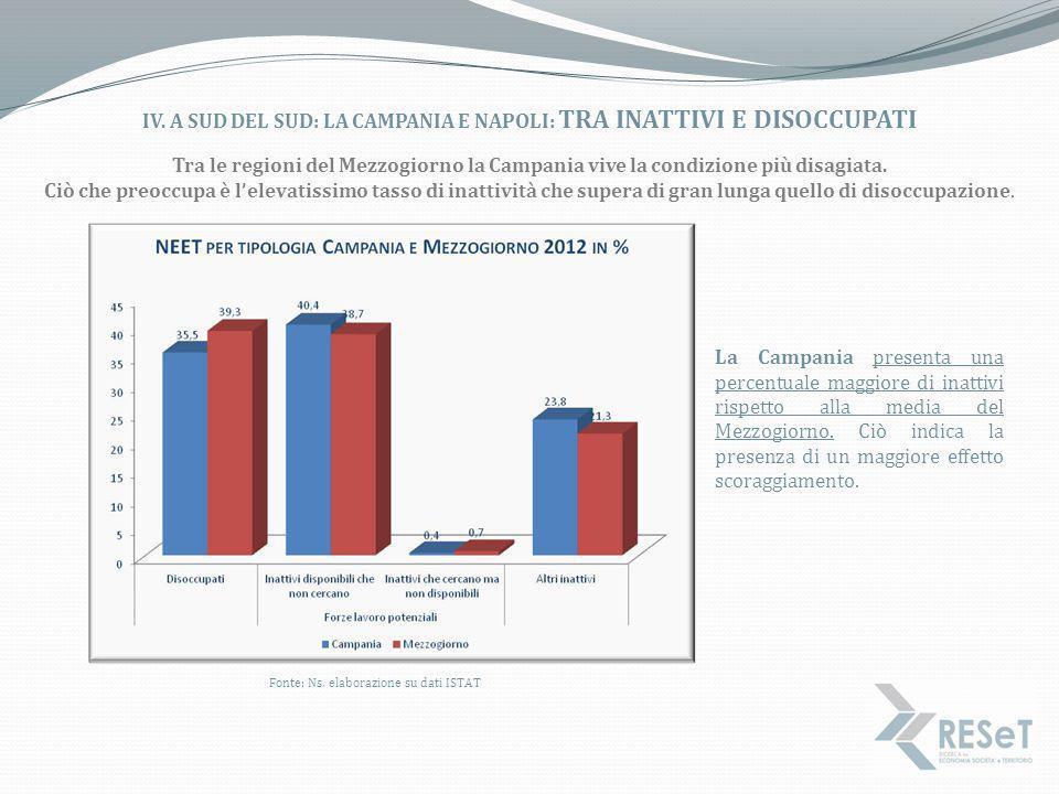 IV. a sud del sud: la Campania e Napoli: Tra Inattivi e disoccupati