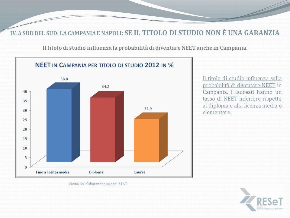 Fonte: Ns. elaborazione su dati ISTAT