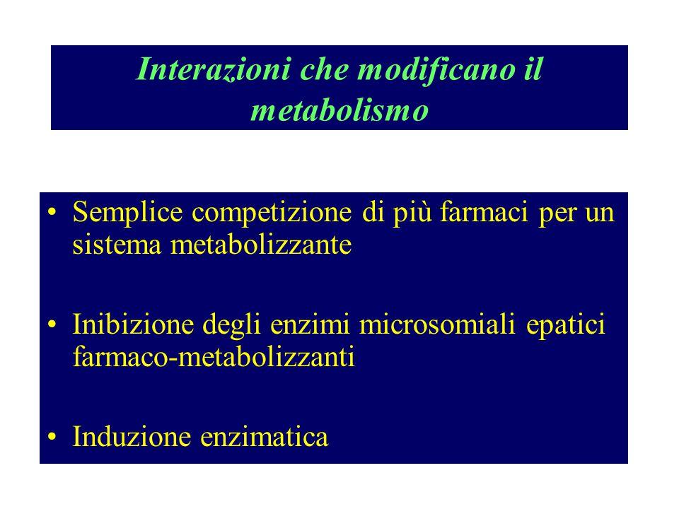 Interazioni che modificano il metabolismo