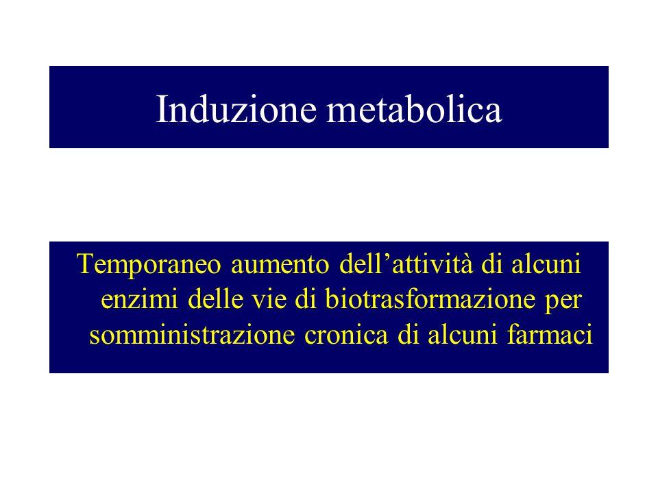 Induzione metabolica Temporaneo aumento dell'attività di alcuni enzimi delle vie di biotrasformazione per somministrazione cronica di alcuni farmaci.