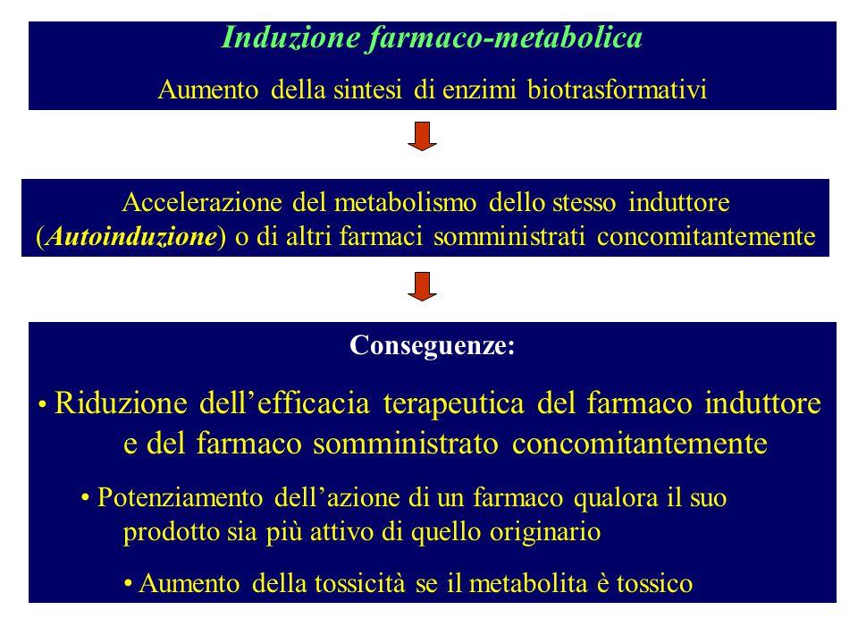 Induzione farmaco-metabolica