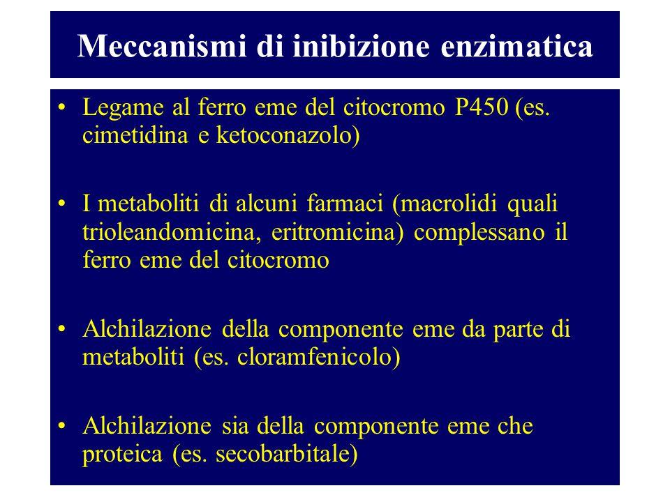 Meccanismi di inibizione enzimatica