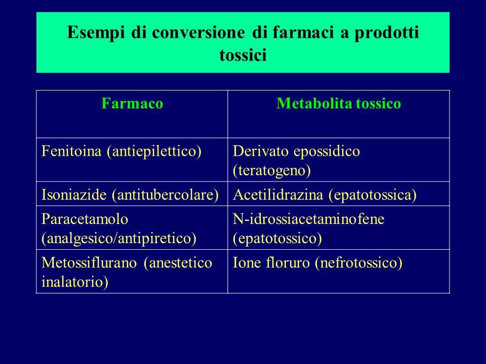 Esempi di conversione di farmaci a prodotti tossici