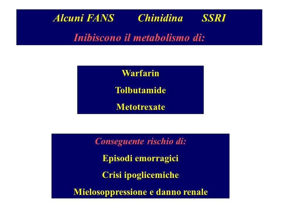 Alcuni FANS Chinidina SSRI Inibiscono il metabolismo di: