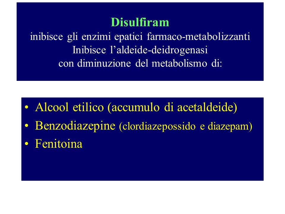 Disulfiram inibisce gli enzimi epatici farmaco-metabolizzanti Inibisce l'aldeide-deidrogenasi con diminuzione del metabolismo di: