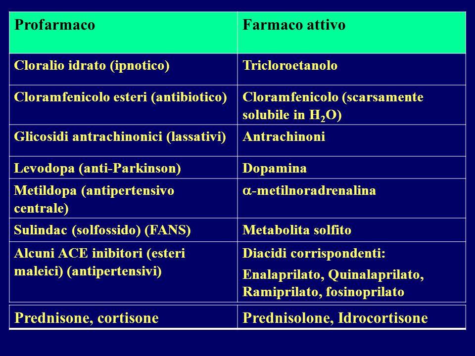 Prednisolone, Idrocortisone