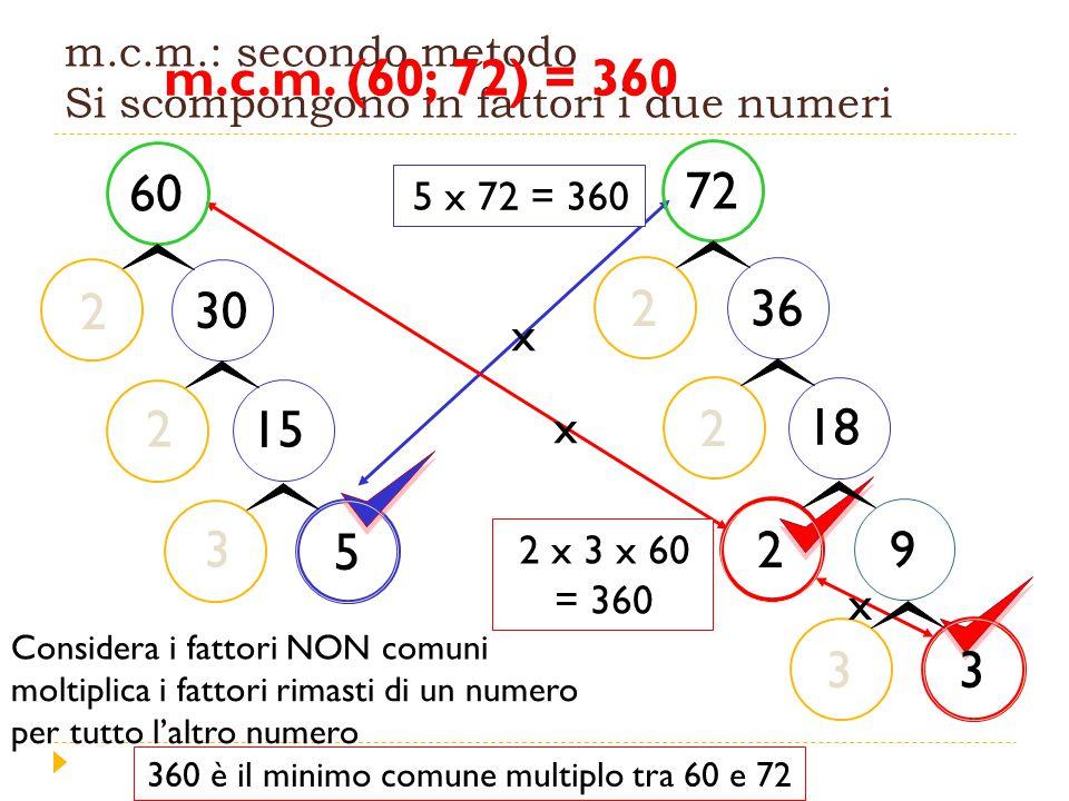 m.c.m.: secondo metodo Si scompongono in fattori i due numeri