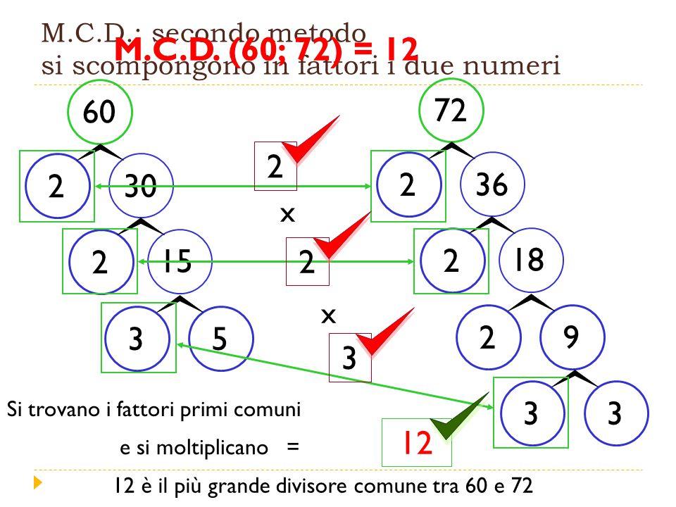 M.C.D.: secondo metodo si scompongono in fattori i due numeri
