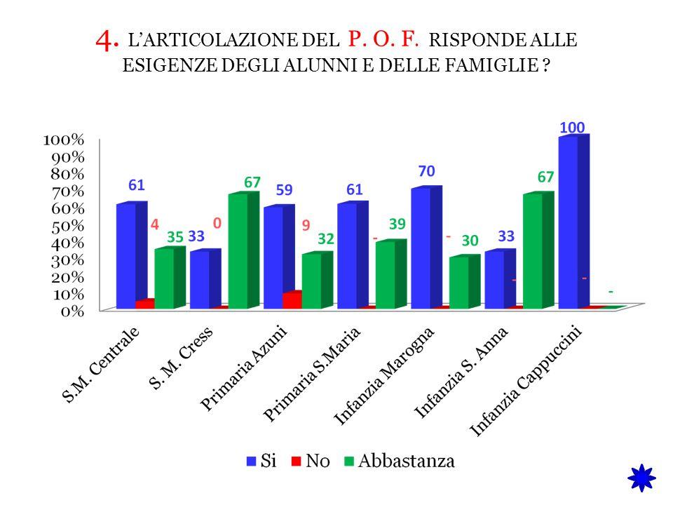 4. L'ARTICOLAZIONE DEL P. O. F
