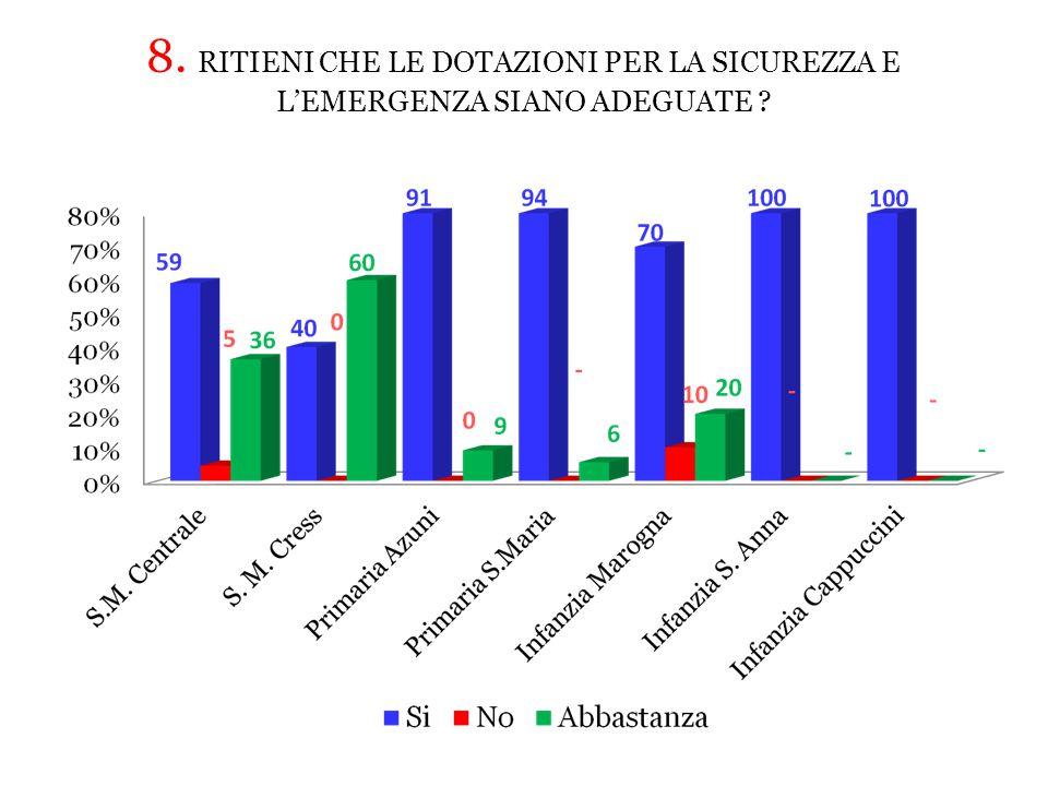 8. RITIENI CHE LE DOTAZIONI PER LA SICUREZZA E L'EMERGENZA SIANO ADEGUATE