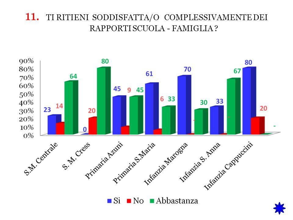 11. TI RITIENI SODDISFATTA/O COMPLESSIVAMENTE DEI RAPPORTI SCUOLA - FAMIGLIA