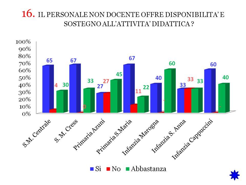 16. IL PERSONALE NON DOCENTE OFFRE DISPONIBILITA' E SOSTEGNO ALL'ATTIVITA' DIDATTICA