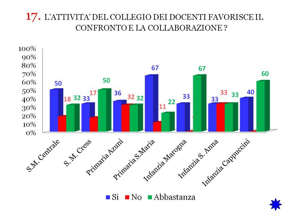 17. L'ATTIVITA' DEL COLLEGIO DEI DOCENTI FAVORISCE IL CONFRONTO E LA COLLABORAZIONE