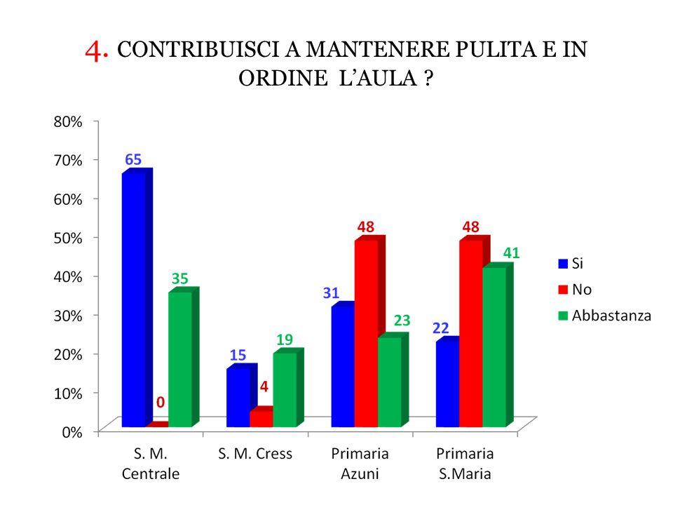 4. CONTRIBUISCI A MANTENERE PULITA E IN ORDINE L'AULA