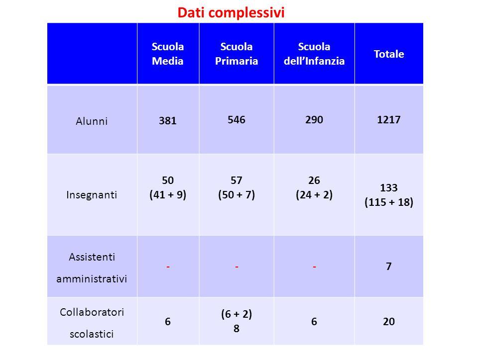 Dati complessivi Scuola Media Scuola Primaria Scuola dell'Infanzia