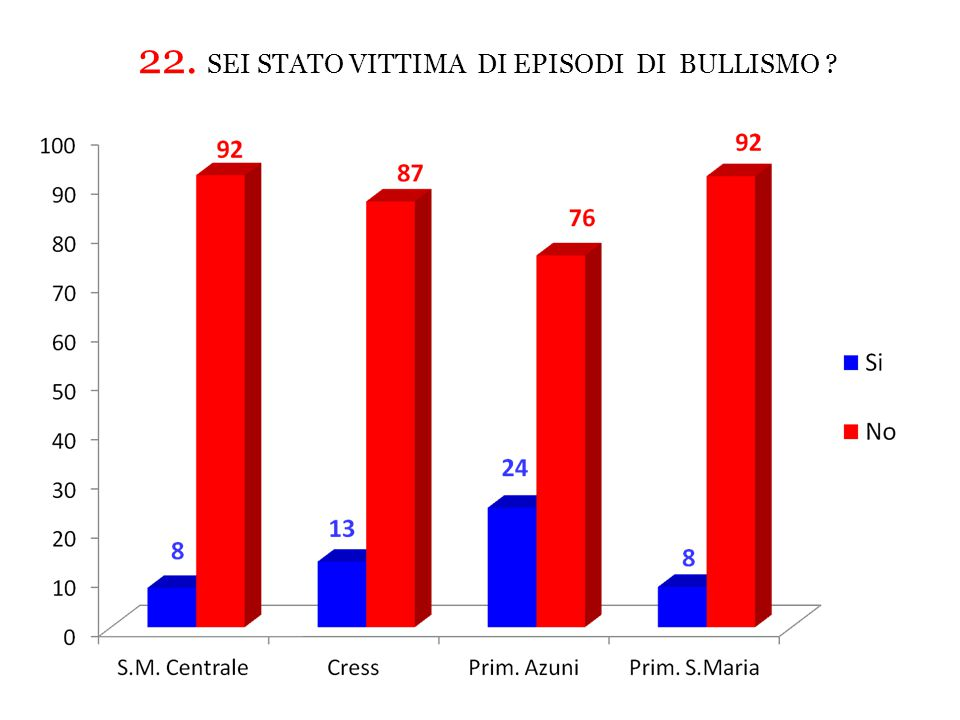 22. SEI STATO VITTIMA DI EPISODI DI BULLISMO