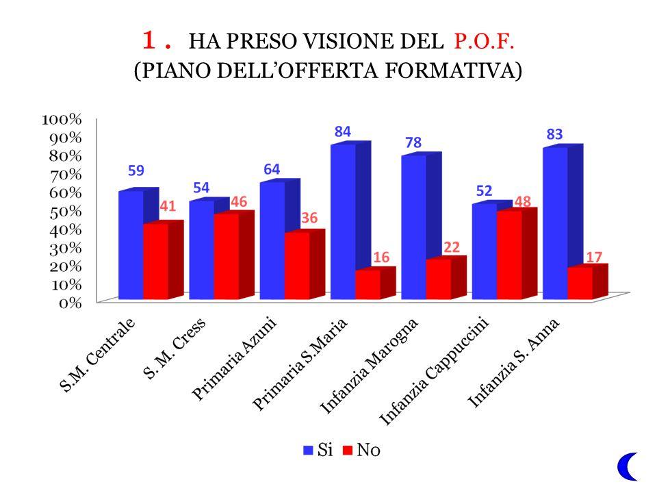 1 . HA PRESO VISIONE DEL P.O.F.