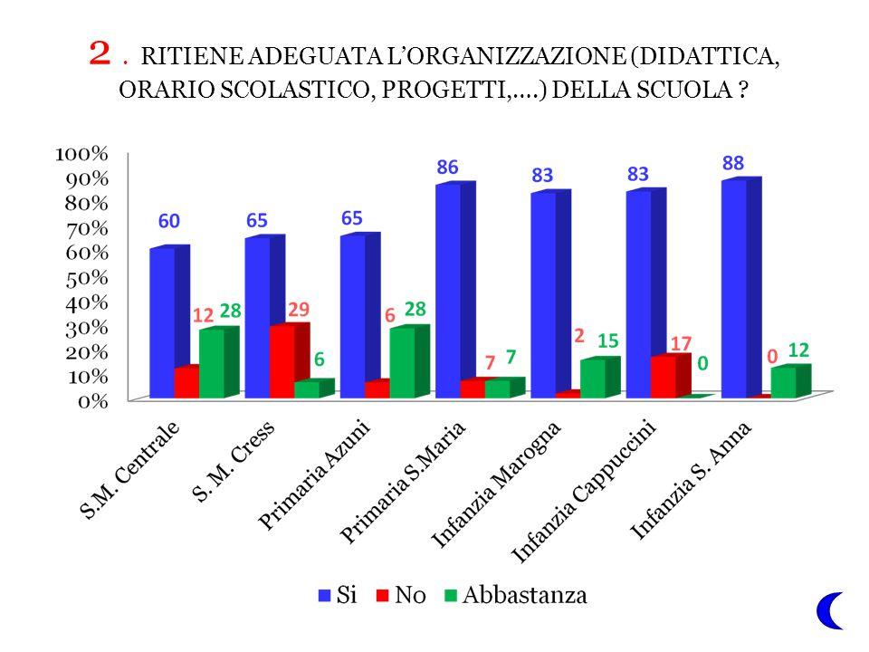 2 . RITIENE ADEGUATA L'ORGANIZZAZIONE (DIDATTICA, ORARIO SCOLASTICO, PROGETTI,….) DELLA SCUOLA